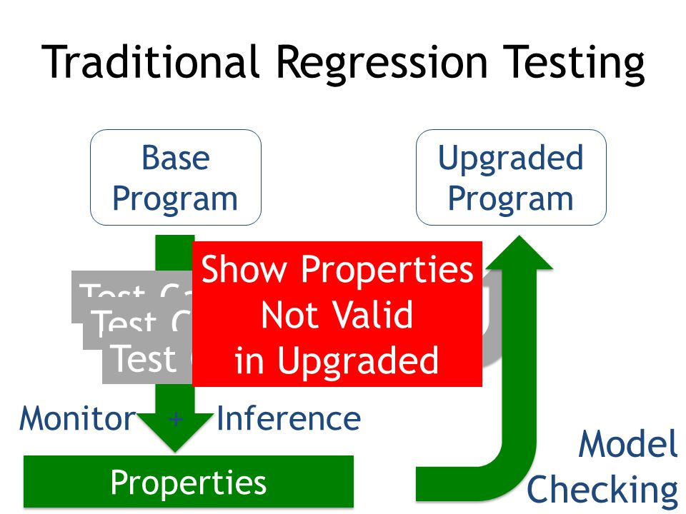 Monitor + Inference Base Program Upgraded Program Test Case Traditional Regression Testing Test Case Execute Properties Model Checking Show Properties Not Valid in Upgraded