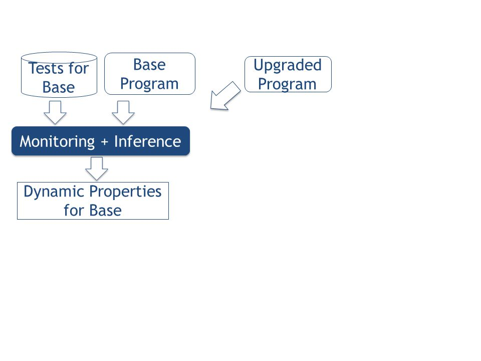 Dynamic Properties for Base Base Program Upgraded Program Tests for Base Monitoring + Inference