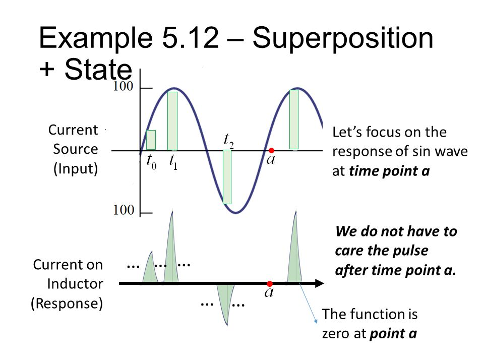 Example 5.12 – Superposition + State We do not have to care the pulse after time point a.