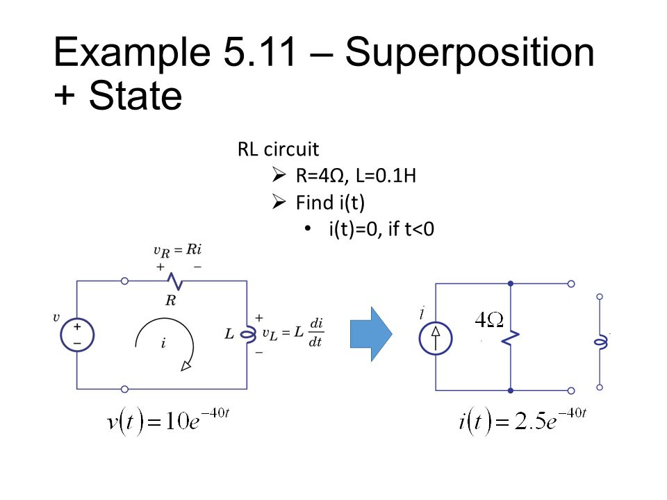 Example 5.11 – Superposition + State RL circuit  R=4Ω, L=0.1H  Find i(t) i(t)=0, if t<0