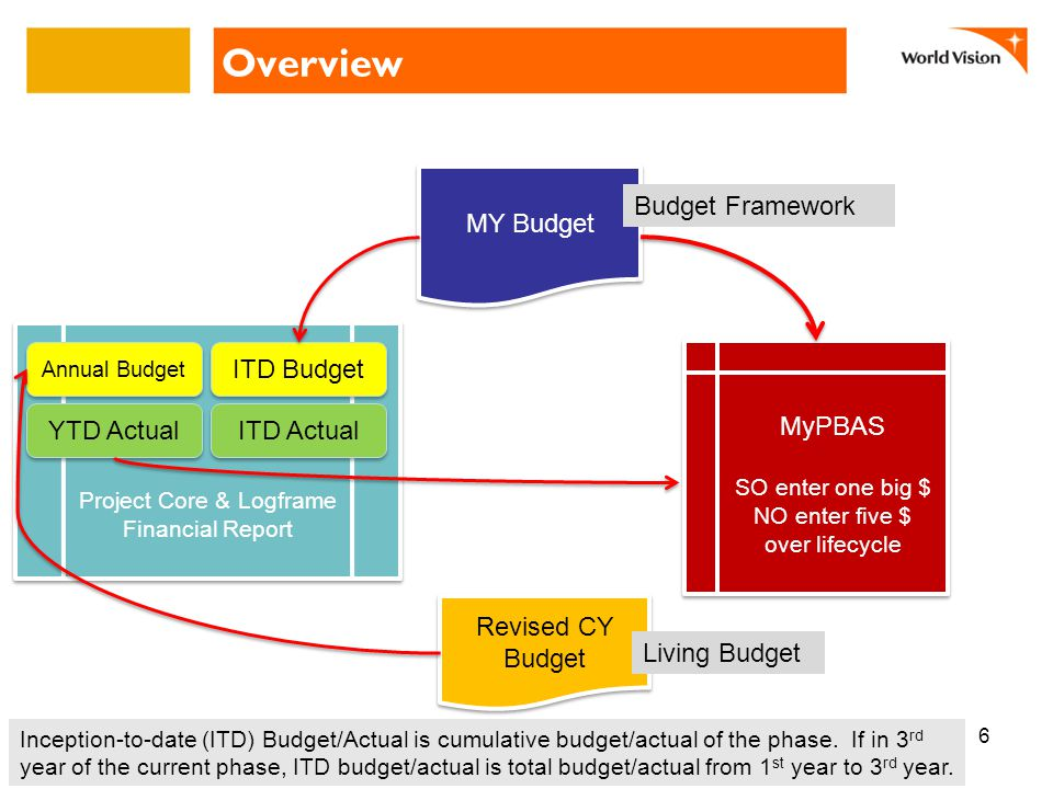 Overview 6 MyPBAS SO enter one big $ NO enter five $ over lifecycle MyPBAS SO enter one big $ NO enter five $ over lifecycle Revised CY Budget Project Core & Logframe Financial Report MY Budget Annual Budget ITD Budget YTD Actual Inception-to-date (ITD) Budget/Actual is cumulative budget/actual of the phase.