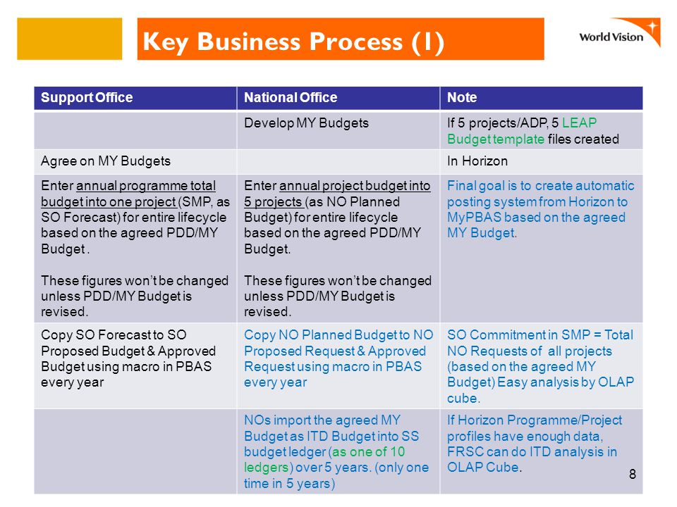 Key Business Process (1) Support OfficeNational OfficeNote Develop MY BudgetsIf 5 projects/ADP, 5 LEAP Budget template files created Agree on MY BudgetsIn Horizon Enter annual programme total budget into one project (SMP, as SO Forecast) for entire lifecycle based on the agreed PDD/MY Budget.