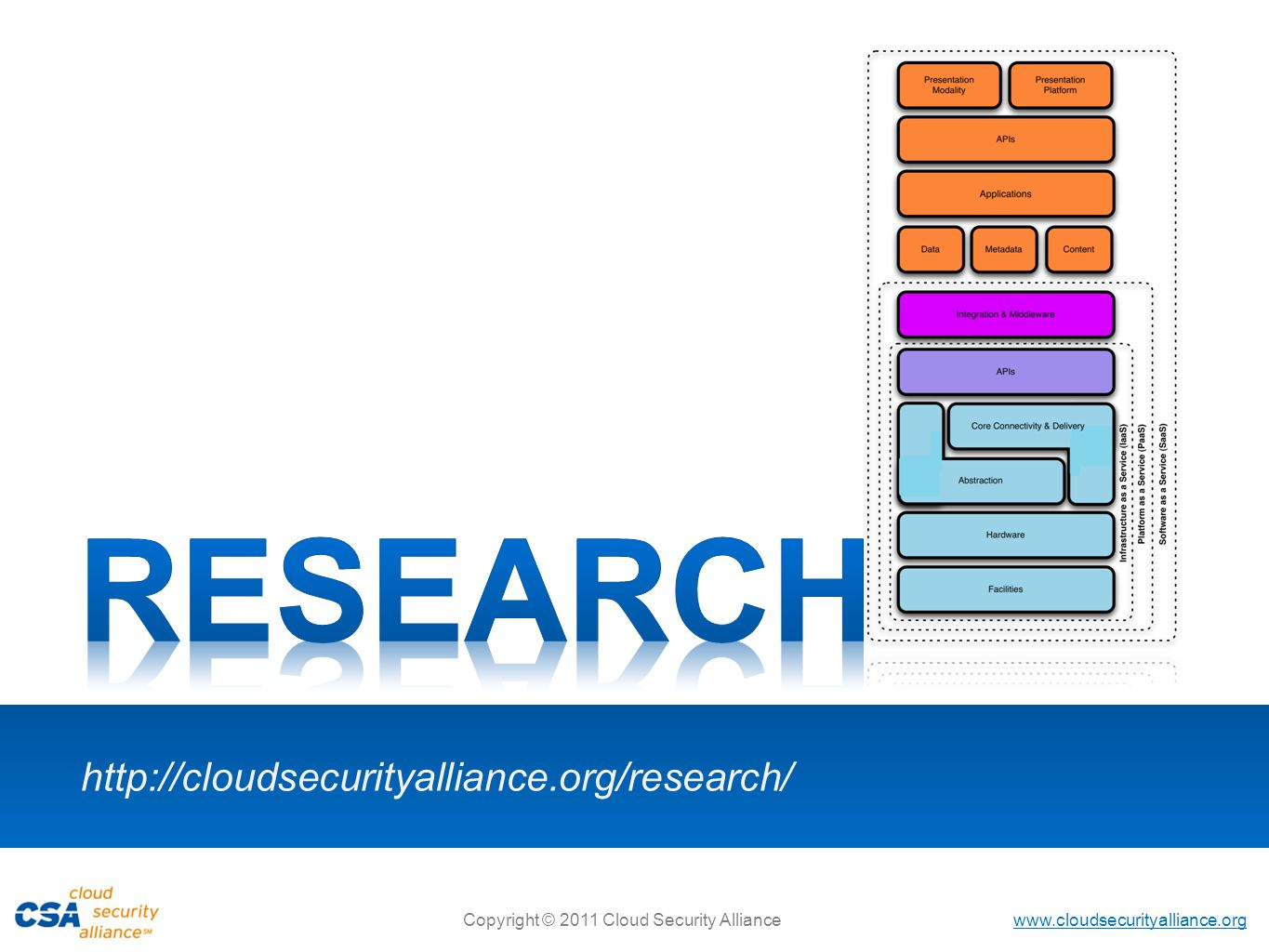 www.cloudsecurityalliance.org Copyright © 2011 Cloud Security Alliance www.cloudsecurityalliance.org Copyright © 2011 Cloud Security Alliance The CSA Projects will begin migrating to the new Basecamp found at the following URL: https://launchpad.37signals.com/ This site will give you access to all of your CSA projects on the new Basecamp and the pre-existing projects found in the renamed Basecamp Classic .