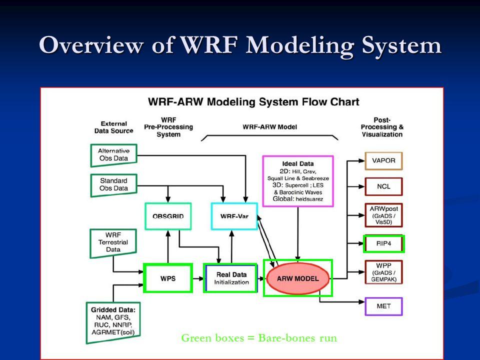 wrf Input files needed to run wrf: Input files needed to run wrf: 1) wrfinput_d01 (and wrfinput_d0X for nests), wrfbdy_d01 files from real nests), wrfbdy_d01 files from real 2) namelist.input (parameter file for real and wrf) and wrf) Output from wrf: Output from wrf: 1) wrfout_d01.date.nc (wrfout_d0X.date.nc for more than one domain) for more than one domain) 2) Log files (rsl.out.XXXX, rsl.error.XXXX)