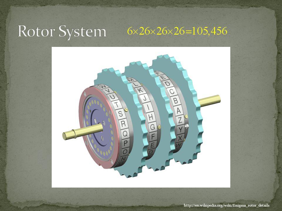 http://en.wikipedia.org/wiki/Enigma_rotor_details