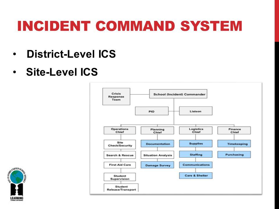 INCIDENT COMMAND SYSTEM District-Level ICS Site-Level ICS