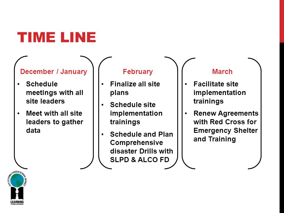 TIME LINE December / January Schedule meetings with all site leaders Meet with all site leaders to gather data February Finalize all site plans Schedule site implementation trainings Schedule and Plan Comprehensive disaster Drills with SLPD & ALCO FD March Facilitate site implementation trainings Renew Agreements with Red Cross for Emergency Shelter and Training