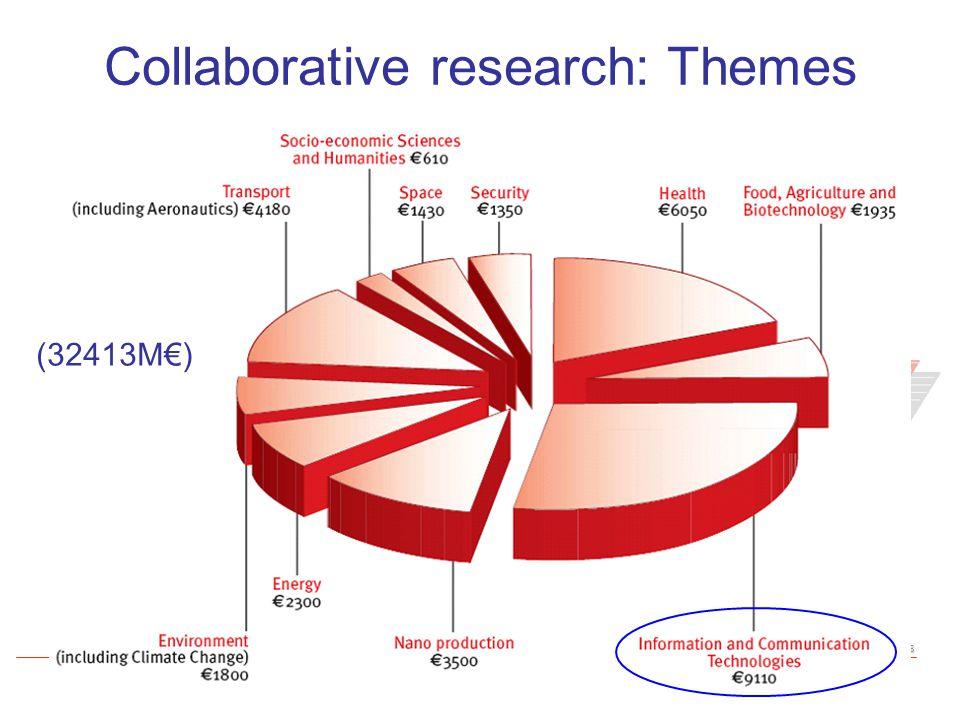 www.aetic.es Oficina AproTECH de AETIC: Información y asesoramiento en la preparación de propuestas de I+D+I Collaborative research: Themes (32413M€)