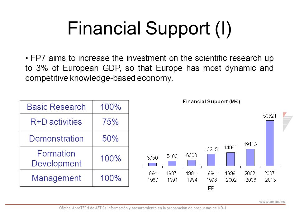 www.aetic.es Oficina AproTECH de AETIC: Información y asesoramiento en la preparación de propuestas de I+D+I What's new in FP7 Emphasis on research themes rather than on instruments.