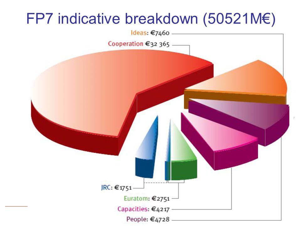 www.aetic.es Oficina AproTECH de AETIC: Información y asesoramiento en la preparación de propuestas de I+D+I FP7 indicative breakdown (50521M€)