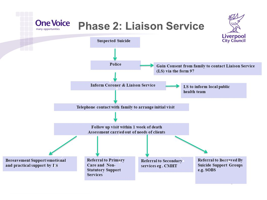 Phase 2: Liaison Service Suspected Suicide Police Gain Consent from family to contact Liaison Service (LS) via the form 97 Inform Coroner & Liaison Service Telephone contact with family to arrange initial visit Bereavement Support/emotional and practical support by LS Referral to Secondary services eg.