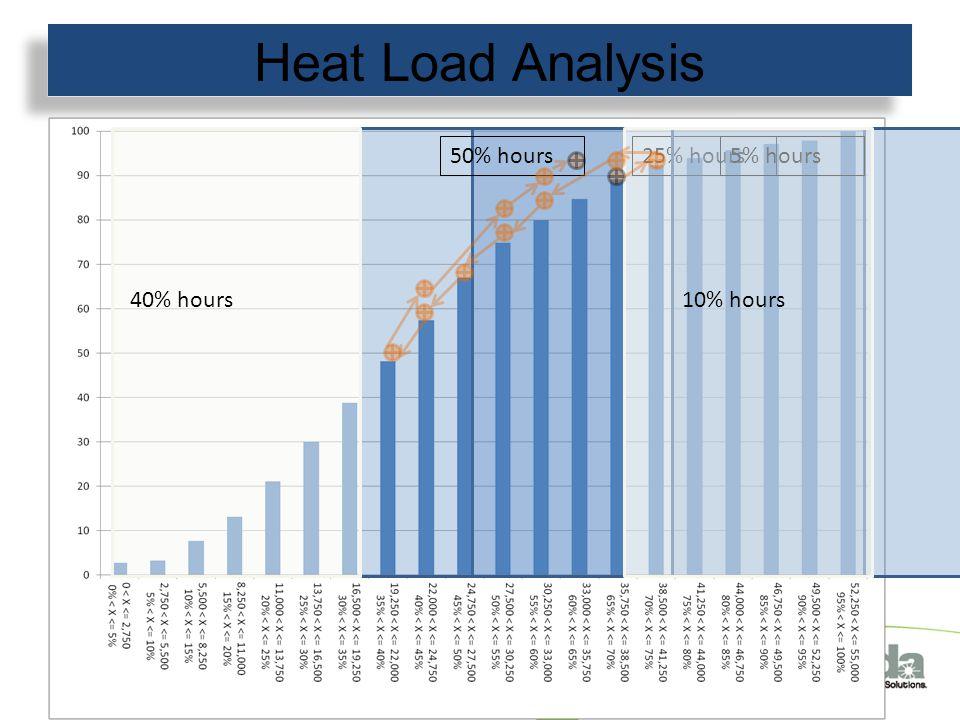 Heat Load Analysis 25% hours50% hours5% hours 10% hours40% hours
