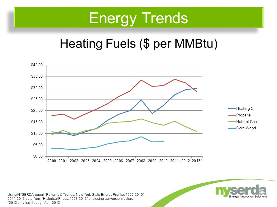"""Heating Fuels ($ per MMBtu) Energy Trends Using NYSERDA report """"Patterns & Trends: New York State Energy Profiles 1996-2010"""" 2011-2013 data from """"Hist"""
