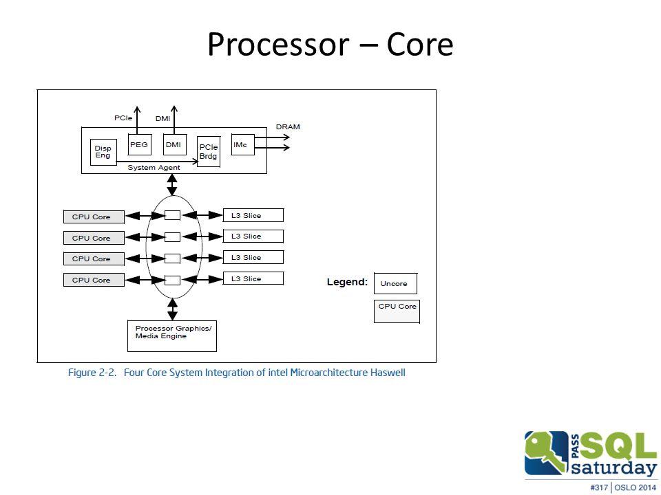 Processor – Core