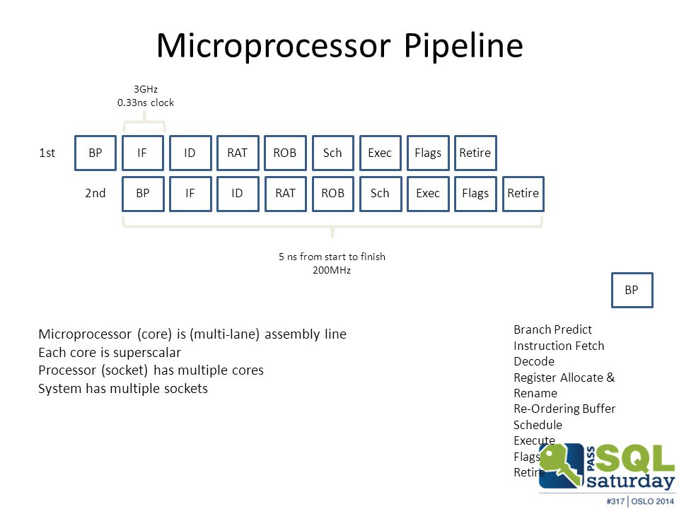 Microprocessor Pipeline Branch Predict Instruction Fetch Decode Register Allocate & Rename Re-Ordering Buffer Schedule Execute Flags Retire BP IFIDRATROBSchExecFlags 1st RetireBPIFIDRATROBSchExecFlags 2nd Retire 3GHz 0.33ns clock 5 ns from start to finish 200MHz Microprocessor (core) is (multi-lane) assembly line Each core is superscalar Processor (socket) has multiple cores System has multiple sockets