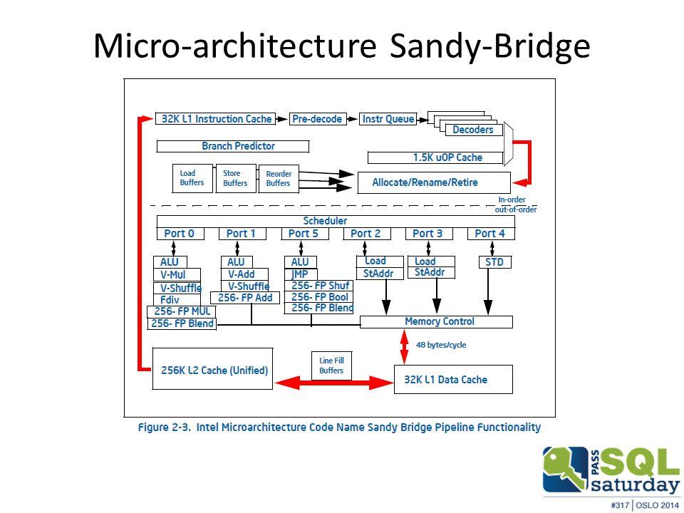 Micro-architecture Sandy-Bridge