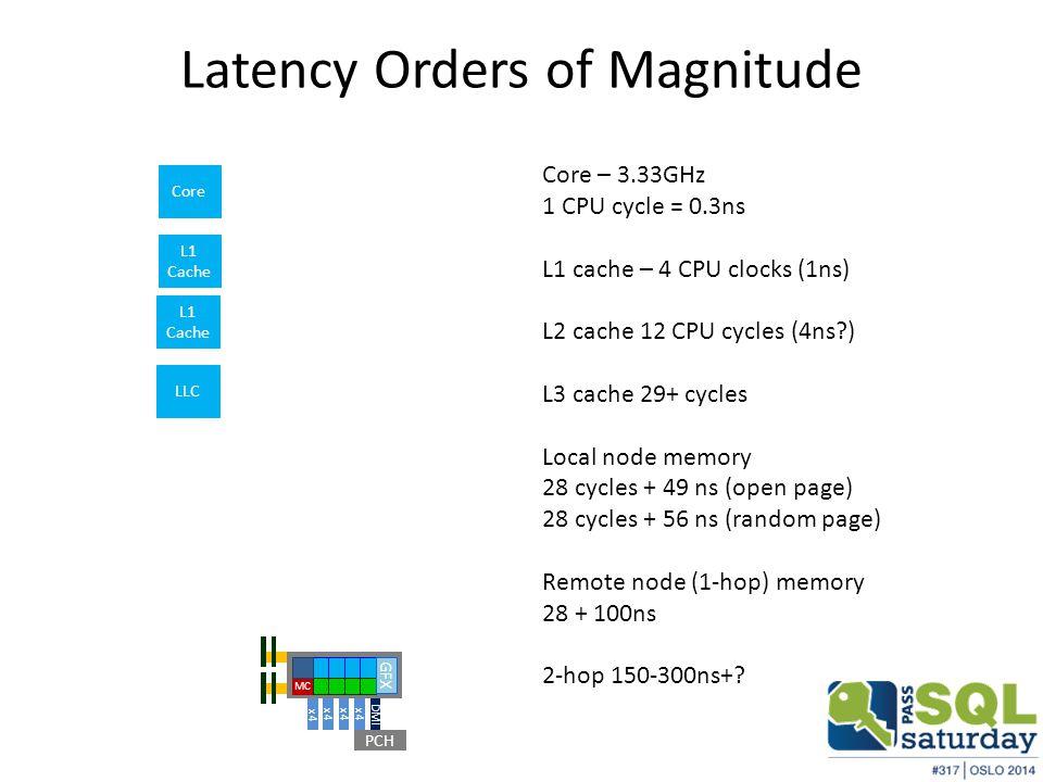 Latency Orders of Magnitude PCH DMI x4 MC GFX Core Core – 3.33GHz 1 CPU cycle = 0.3ns L1 cache – 4 CPU clocks (1ns) L2 cache 12 CPU cycles (4ns?) L3 cache 29+ cycles Local node memory 28 cycles + 49 ns (open page) 28 cycles + 56 ns (random page) Remote node (1-hop) memory 28 + 100ns 2-hop 150-300ns+.
