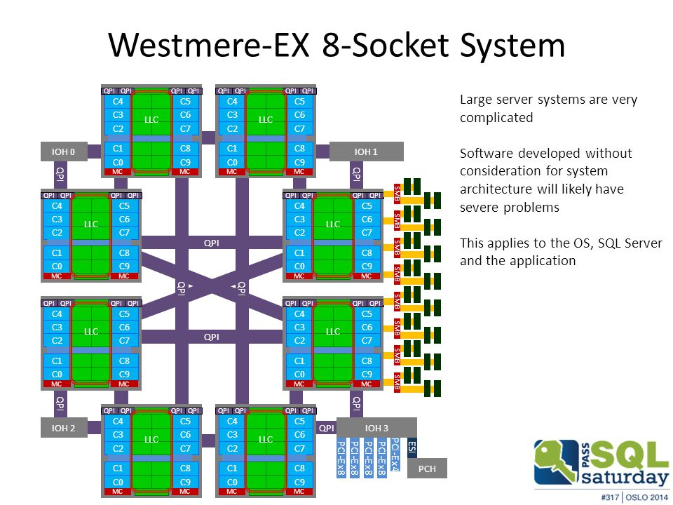 Westmere-EX 8-Socket System QPI IOH 0 QPI IOH 1 QPI IOH 2 QPI IOH 3 PCI-E x8 PCI-E x4 ESI PCI-E x8 PCH C2 C1 C0 C7 C8 C9 C4C5 QPI C3C6 MC LLC MC QPI C2 C1 C0 C7 C8 C9 C4C5 QPI C3C6 MC LLC MC QPI C2 C1 C0 C7 C8 C9 C4C5 QPI C3C6 MC LLC MC QPI C2 C1 C0 C7 C8 C9 C4C5 QPI C3C6 MC LLC MC QPI C2 C1 C0 C7 C8 C9 C4C5 QPI C3C6 MC LLC MC QPI C2 C1 C0 C7 C8 C9 C4C5 QPI C3C6 MC LLC MC QPI C2 C1 C0 C7 C8 C9 C4C5 QPI C3C6 MC LLC MC QPI C2 C1 C0 C7 C8 C9 C4C5 QPI C3C6 MC LLC MC QPI Large server systems are very complicated Software developed without consideration for system architecture will likely have severe problems This applies to the OS, SQL Server and the application SMB