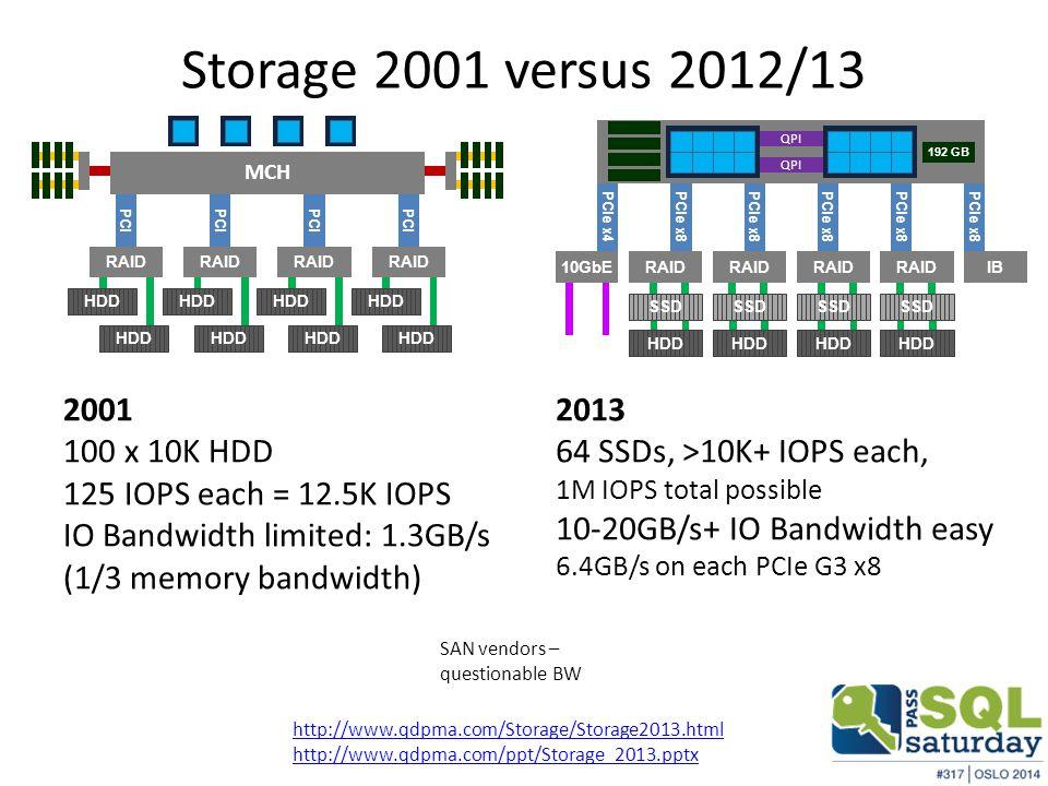 Storage 2001 versus 2012/13 QPI 192 GB PCIe x8 PCIe x4 IBRAID 10GbE HDD SSD 2001 100 x 10K HDD 125 IOPS each = 12.5K IOPS IO Bandwidth limited: 1.3GB/s (1/3 memory bandwidth) 2013 64 SSDs, >10K+ IOPS each, 1M IOPS total possible 10-20GB/s+ IO Bandwidth easy 6.4GB/s on each PCIe G3 x8 SAN vendors – questionable BW PCI MCH RAID HDD http://www.qdpma.com/Storage/Storage2013.html http://www.qdpma.com/ppt/Storage_2013.pptx