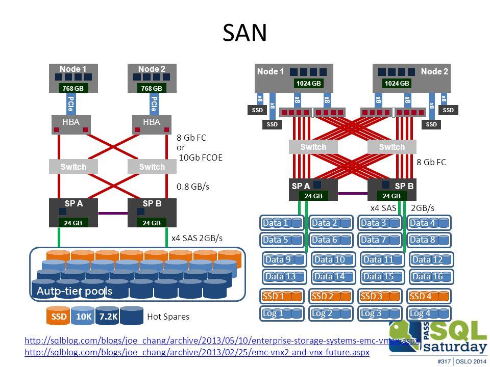 SAN SSD10K7.2K Hot Spares Auto-tier pools Switch SP ASP B 8 Gb FC x4 SAS 2GB/s 24 GB HBA PCIe or 10Gb FCOE 0.8 GB/s x4 SAS 2GB/s Data 5Data 6Data 7Data 1Data 2Data 3Data 4Data 8Data 9Data 13Data 10Data 14Data 11Data 15Data 12Data 16SSD 1SSD 2SSD 3SSD 4Log 1Log 2Log 3Log 4 Node 1 1024 GB Node 2 1024 GB Switch SP ASP B 8 Gb FC 24 GB SSD x8 SSD x8 SSD x8 SSD Node 1Node 2 768 GB http://sqlblog.com/blogs/joe_chang/archive/2013/05/10/enterprise-storage-systems-emc-vmax.aspx http://sqlblog.com/blogs/joe_chang/archive/2013/02/25/emc-vnx2-and-vnx-future.aspx