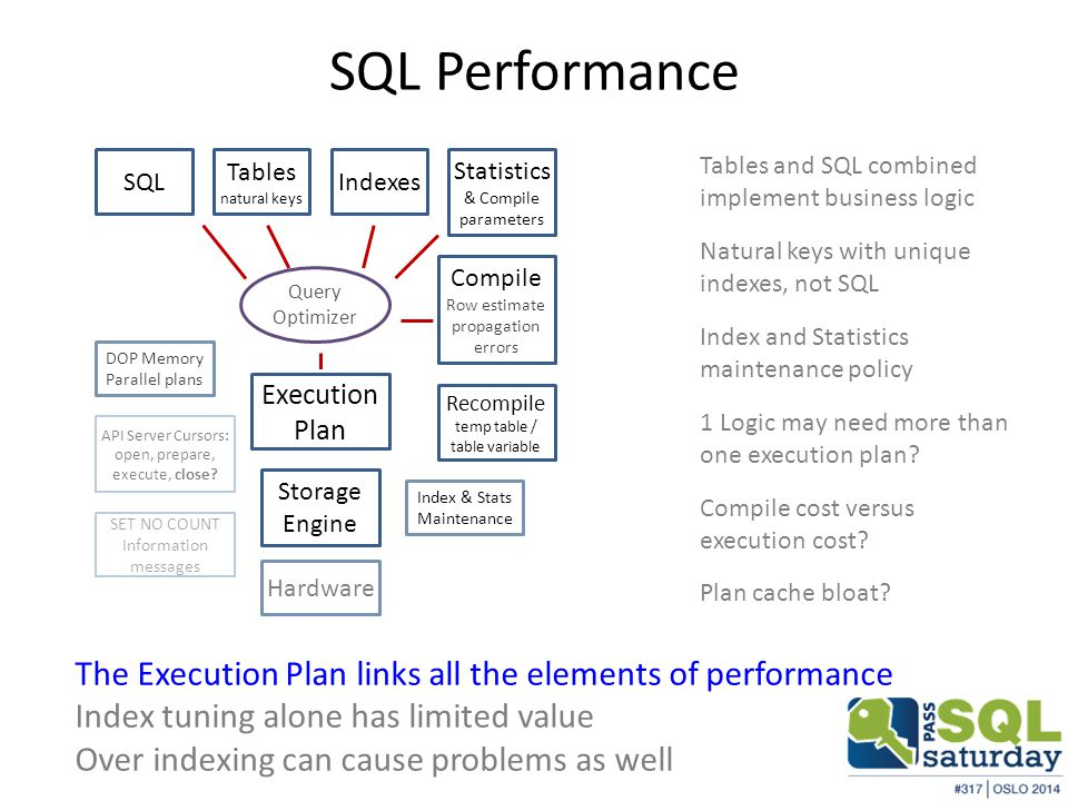 SQL Performance Natural keys with unique indexes, not SQL The Execution Plan links all the elements of performance Index tuning alone has limited value Over indexing can cause problems as well Index and Statistics maintenance policy 1 Logic may need more than one execution plan.