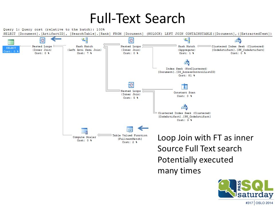 Full-Text Search Loop Join with FT as inner Source Full Text search Potentially executed many times
