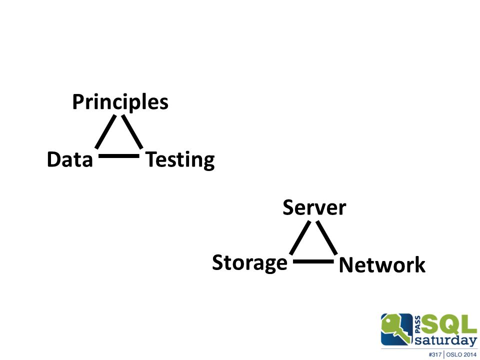 Principles TestingData Server Network Storage