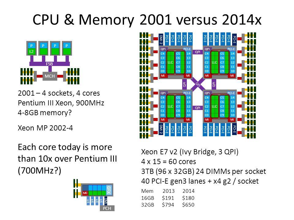 QPI CPU & Memory 2001 versus 2014x Xeon E7 v2 (Ivy Bridge, 3 QPI) 4 x 15 = 60 cores 3TB (96 x 32GB) 24 DIMMs per socket 40 PCI-E gen3 lanes + x4 g2 / socket 2001 – 4 sockets, 4 cores Pentium III Xeon, 900MHz 4-8GB memory.