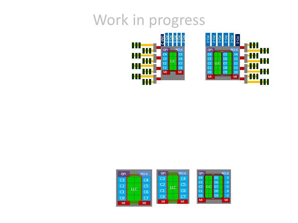 Work in progress QPI MI PCI-E MI C1 C2 C3 C0 C4 C8 C7 C6 C9 C5 LLC B C D C E MI PCI-E C1C6 C2C5 C3C4 LLC QPI MI C7C0 QPI MI PCI-E MI C1 C2 C3 C4 C8 C7 C6 C5 LLC DMI 2 PCI-E QPI MI PCI-E MI C1 C2 C3 C0 C4 C8 C7 C6 C9 C5 LLC 11 12 13 10 14 PCI-E MI PCI-E C1C6 C2C5 C3C4 LLC QPI MI C7C0