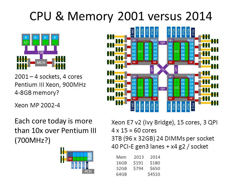 QPI CPU & Memory 2001 versus 2014 Xeon E7 v2 (Ivy Bridge), 15 cores, 3 QPI 4 x 15 = 60 cores 3TB (96 x 32GB) 24 DIMMs per socket 40 PCI-E gen3 lanes + x4 g2 / socket 2001 – 4 sockets, 4 cores Pentium III Xeon, 900MHz 4-8GB memory.