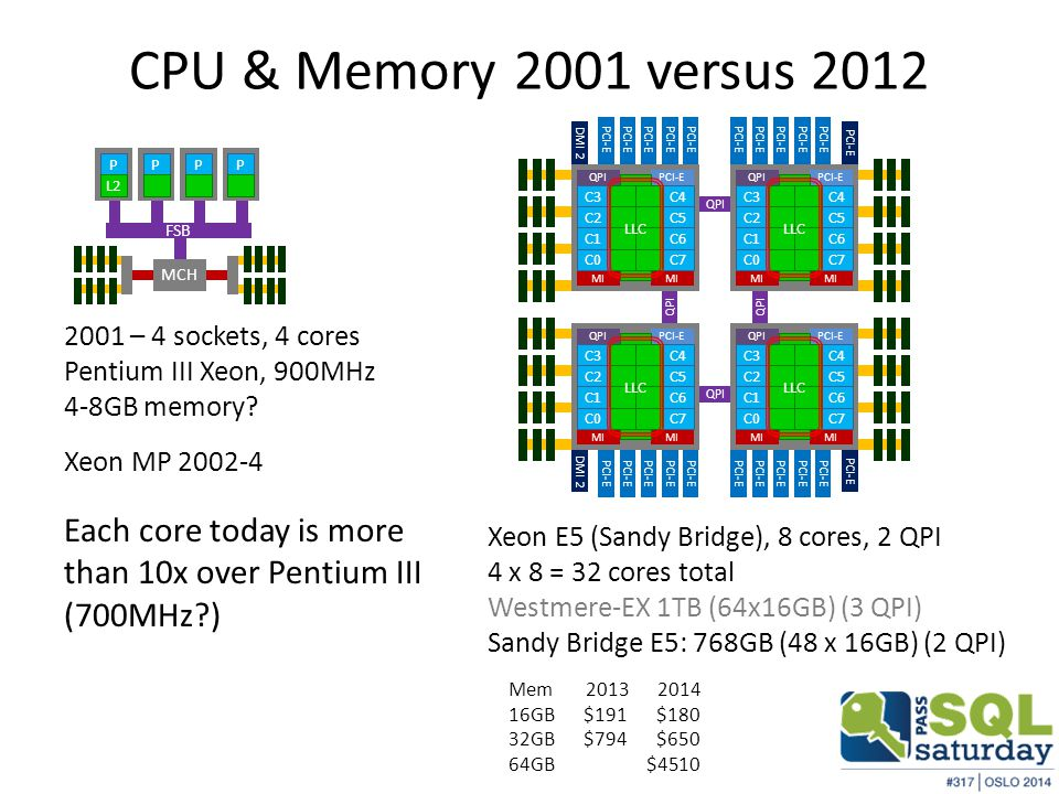 Performance Past, Present, Future When will servers be so powerful that … – Been saying this for a long time Today – 10 to 100X overkill – 32-cores in 2012, 60-cores in 2014 – Enough memory that IO is only sporadic – Unlimited IOPS with SSD What can go wrong.