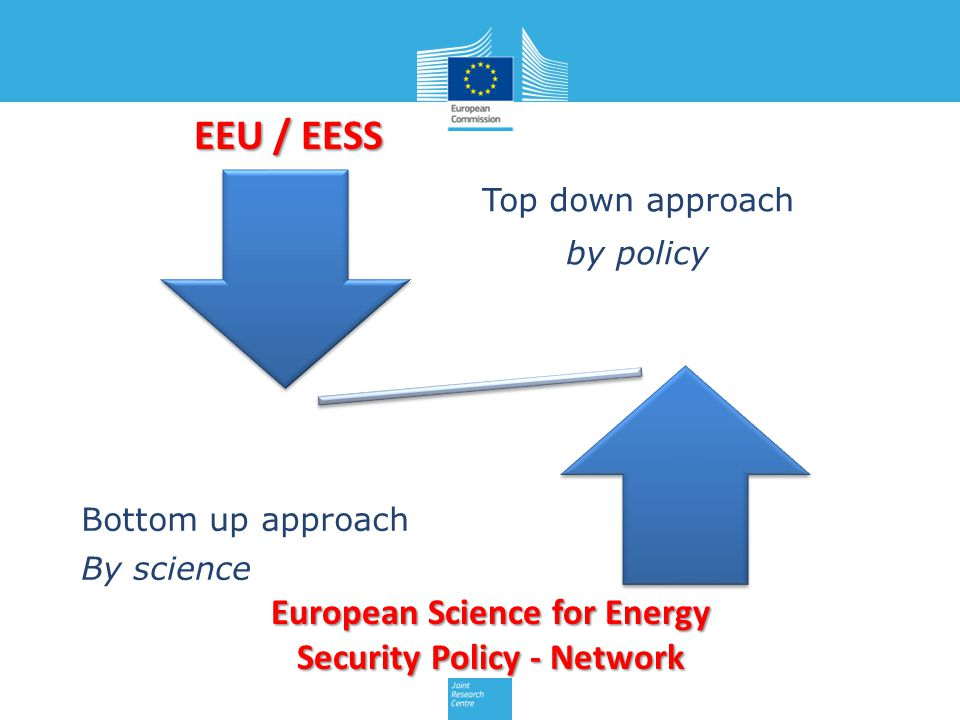 Top down approach by policy Bottom up approach By science European Science for Energy Security Policy - Network EEU / EESS