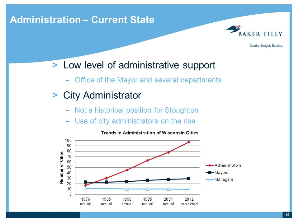 Administration – Current State >Low level of administrative support ­ Office of the Mayor and several departments >City Administrator ­ Not a historical position for Stoughton ­ Use of city administrators on the rise 19
