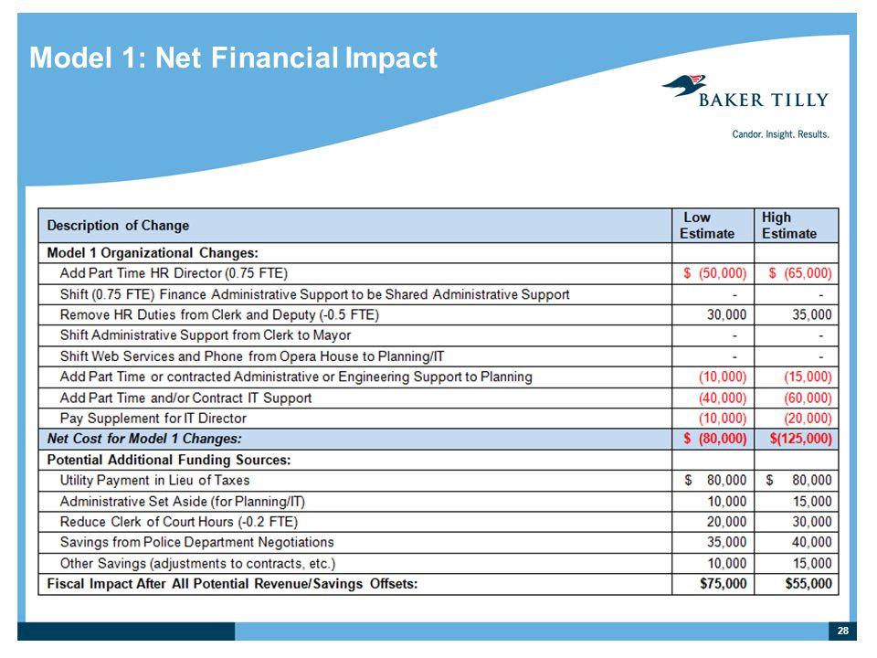 Model 1: Net Financial Impact 28
