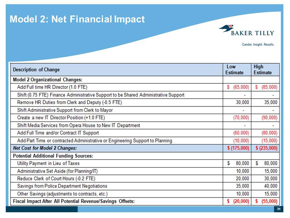 Model 2: Net Financial Impact 31