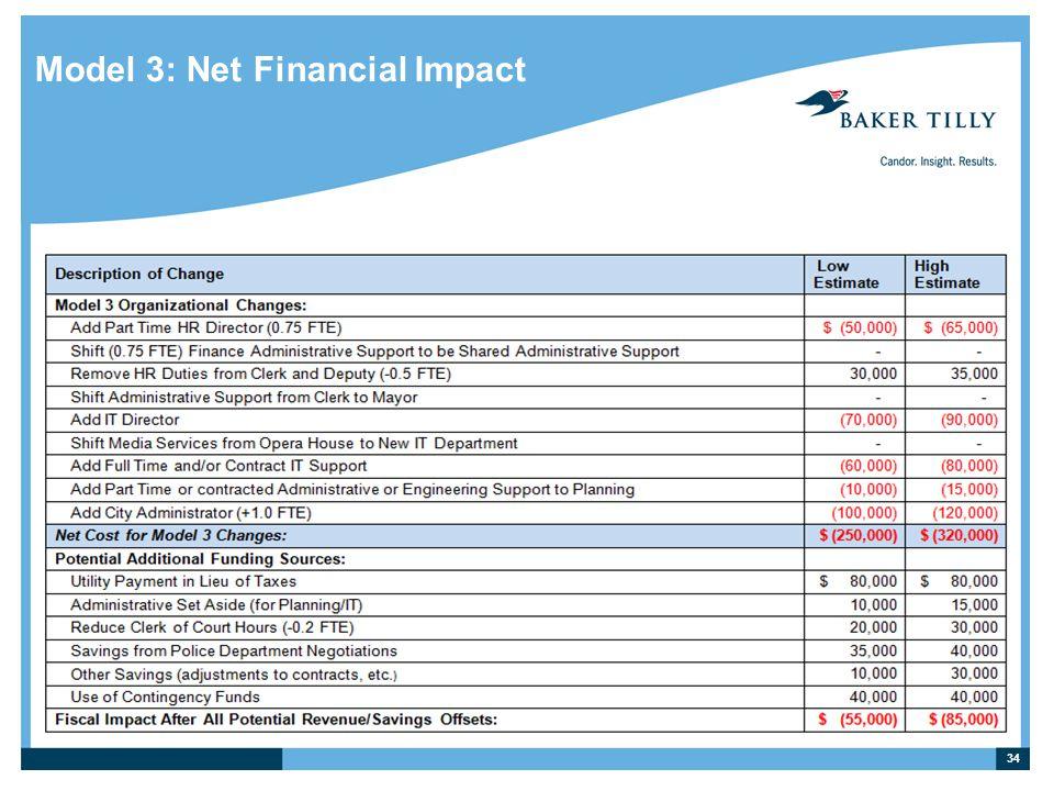 Model 3: Net Financial Impact 34