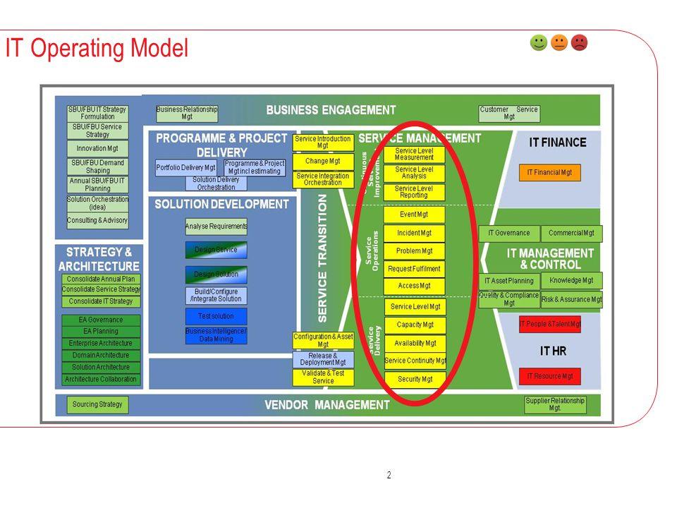 2 IT Operating Model