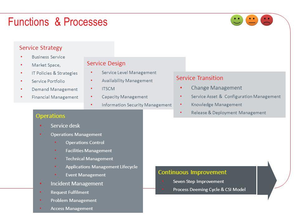 4 Functions & Processes Service Strategy Business Service Market Space, IT Policies & Strategies Service Portfolio Demand Management Financial Managem