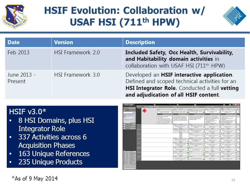 10 HSIF Evolution: Collaboration w/ USAF HSI (711 th HPW) DateVersionDescription Feb 2013HSI Framework 2.0Included Safety, Occ Health, Survivability,