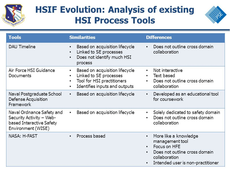 8 HSIF Evolution: Analysis of existing HSI Process Tools ToolsSimilaritiesDifferences DAU Timeline Based on acquisition lifecycle Linked to SE process