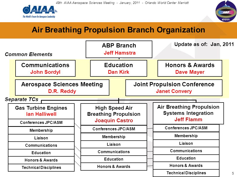 ABP Branch Jeff Hamstra Gas Turbine Engines Ian Halliwell Air Breathing Propulsion Systems Integration Jeff Flamm High Speed Air Breathing Propulsion