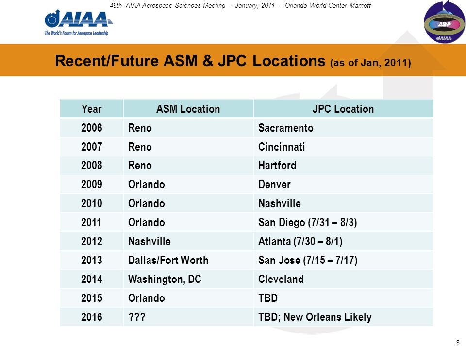Recent/Future ASM & JPC Locations (as of Jan, 2011) YearASM LocationJPC Location 2006RenoSacramento 2007RenoCincinnati 2008RenoHartford 2009OrlandoDen