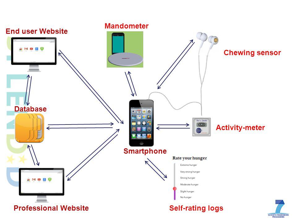 Mandometer Smartphone Activity-meter Self-rating logs Chewing sensor End user Website Database Professional Website