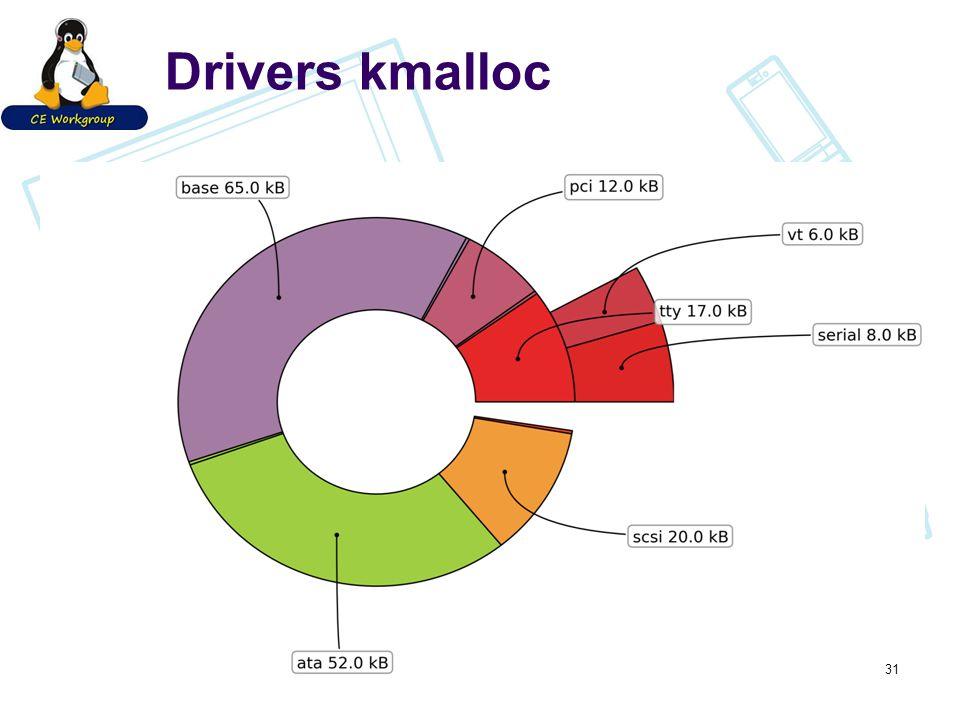 Drivers kmalloc 31