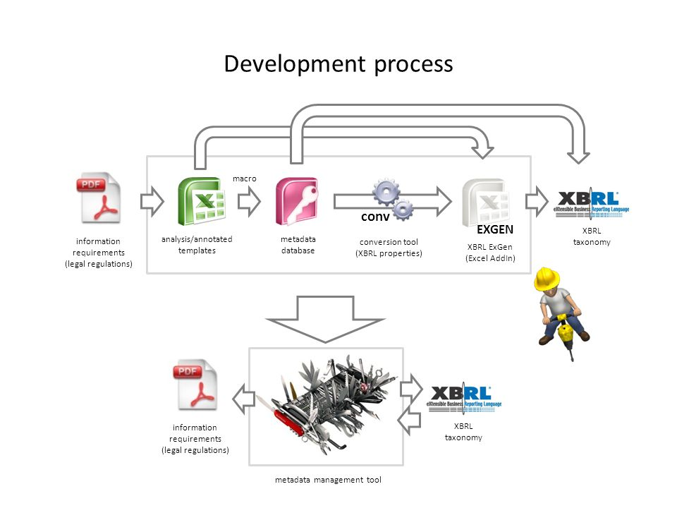 Development process EXGEN conv information requirements (legal regulations) analysis/annotated templates metadata database conversion tool (XBRL properties) XBRL ExGen (Excel AddIn) XBRL taxonomy information requirements (legal regulations) metadata management tool macro