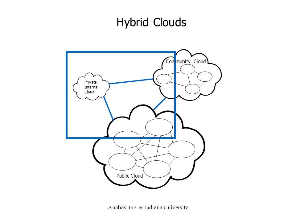 Anabas, Inc. & Indiana University Hybrid Clouds Community Cloud Private Internal Cloud Public Cloud