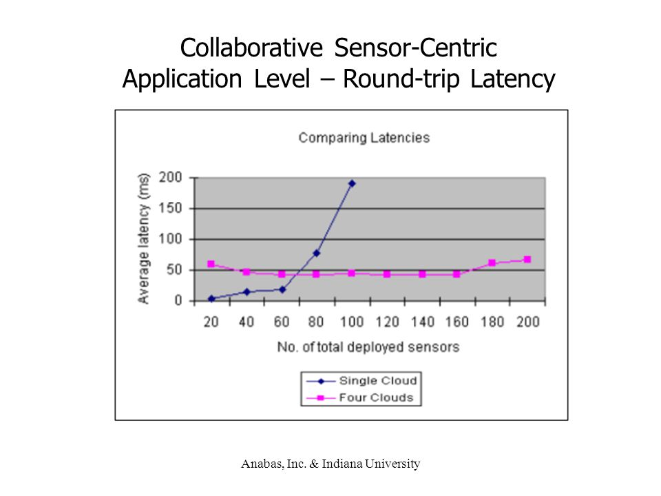 Anabas, Inc. & Indiana University Collaborative Sensor-Centric Application Level – Round-trip Latency