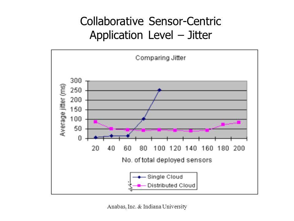 Anabas, Inc. & Indiana University Collaborative Sensor-Centric Application Level – Jitter