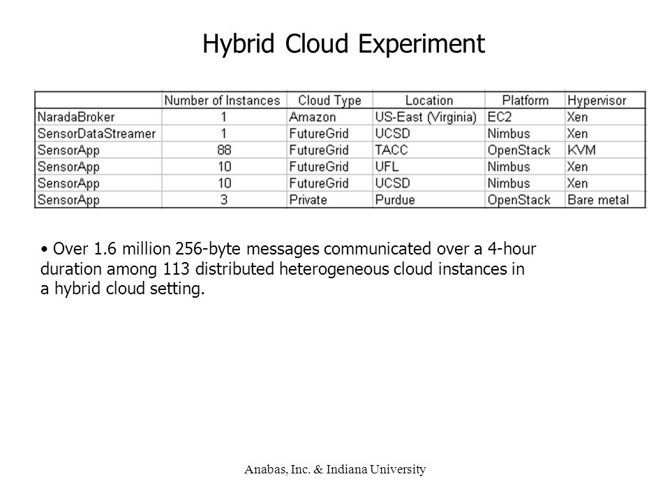 Anabas, Inc. & Indiana University Hybrid Cloud Experiment Over 1.6 million 256-byte messages communicated over a 4-hour duration among 113 distributed