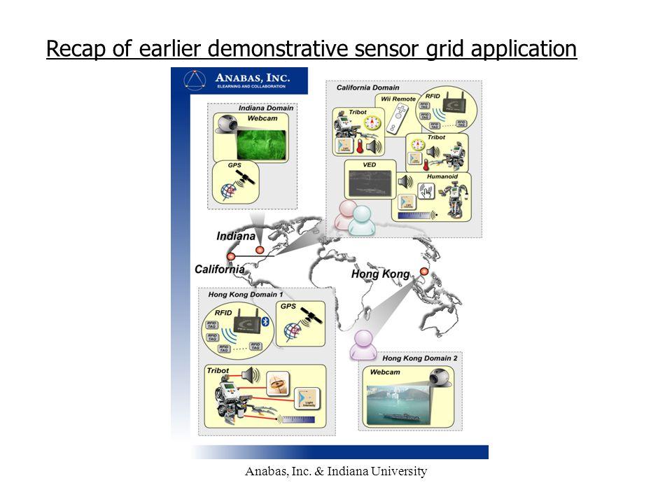 Anabas, Inc. & Indiana University Recap of earlier demonstrative sensor grid application